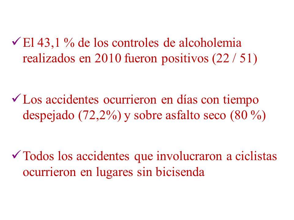 El 43,1 % de los controles de alcoholemia realizados en 2010 fueron positivos (22 / 51)
