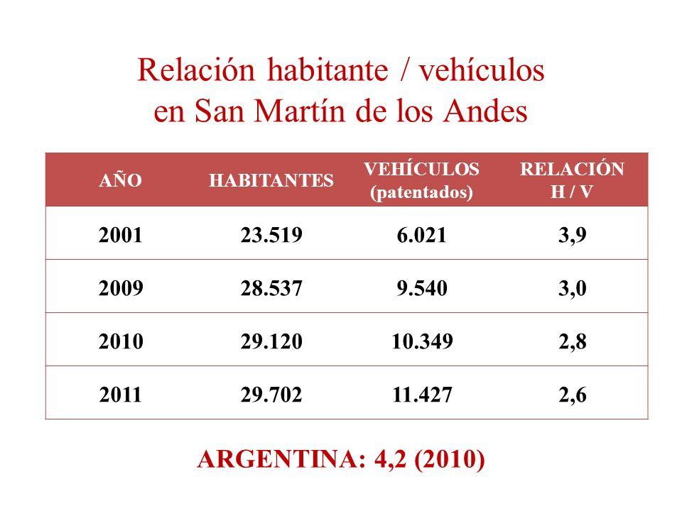 Relación habitante / vehículos en San Martín de los Andes