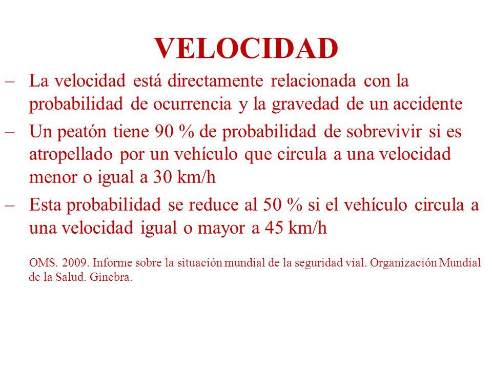 VELOCIDAD La velocidad está directamente relacionada con la probabilidad de ocurrencia y la gravedad de un accidente.