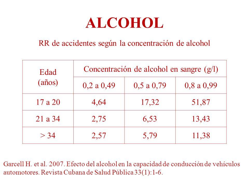 ALCOHOL RR de accidentes según la concentración de alcohol Edad (años)