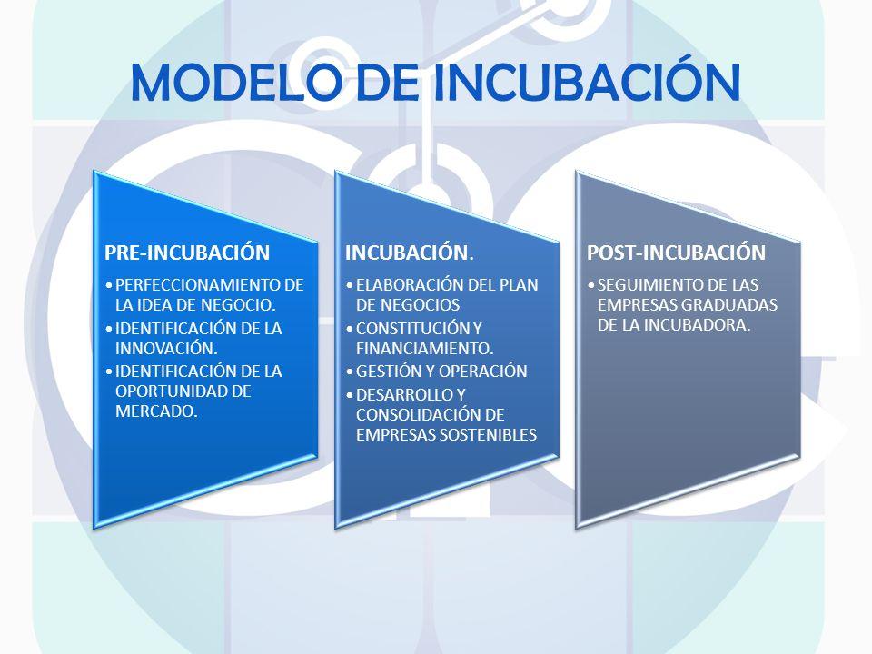 MODELO DE INCUBACIÓN PRE-INCUBACIÓN