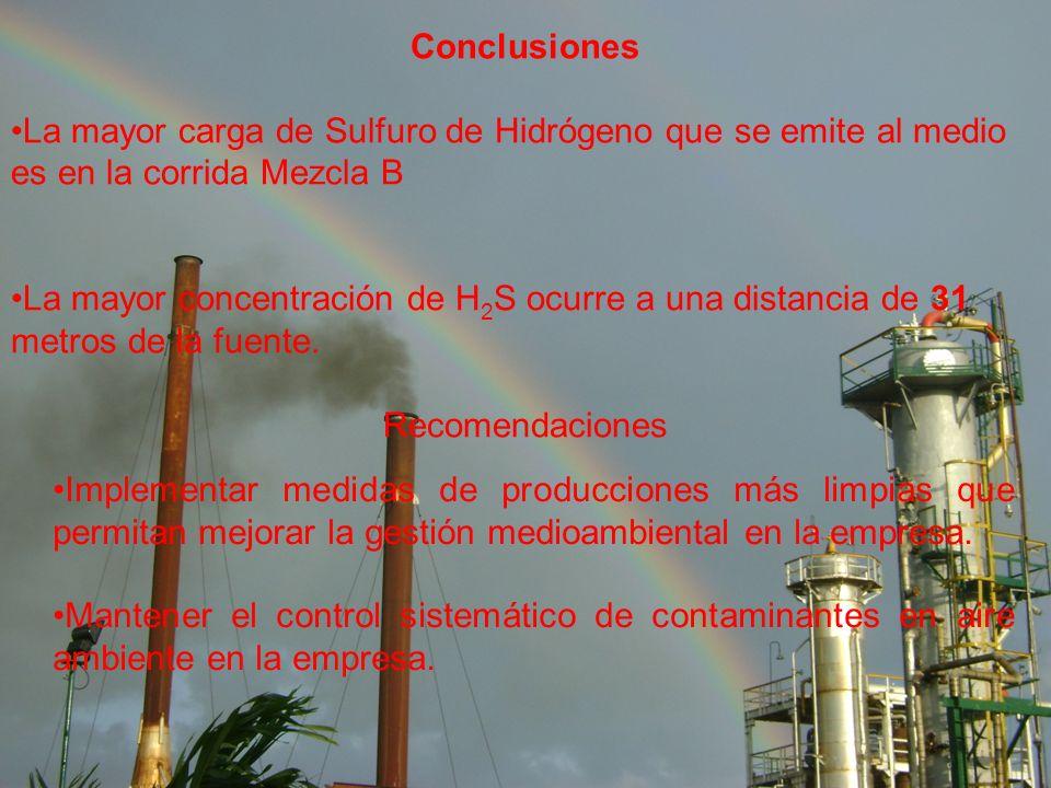 Conclusiones La mayor carga de Sulfuro de Hidrógeno que se emite al medio es en la corrida Mezcla B.