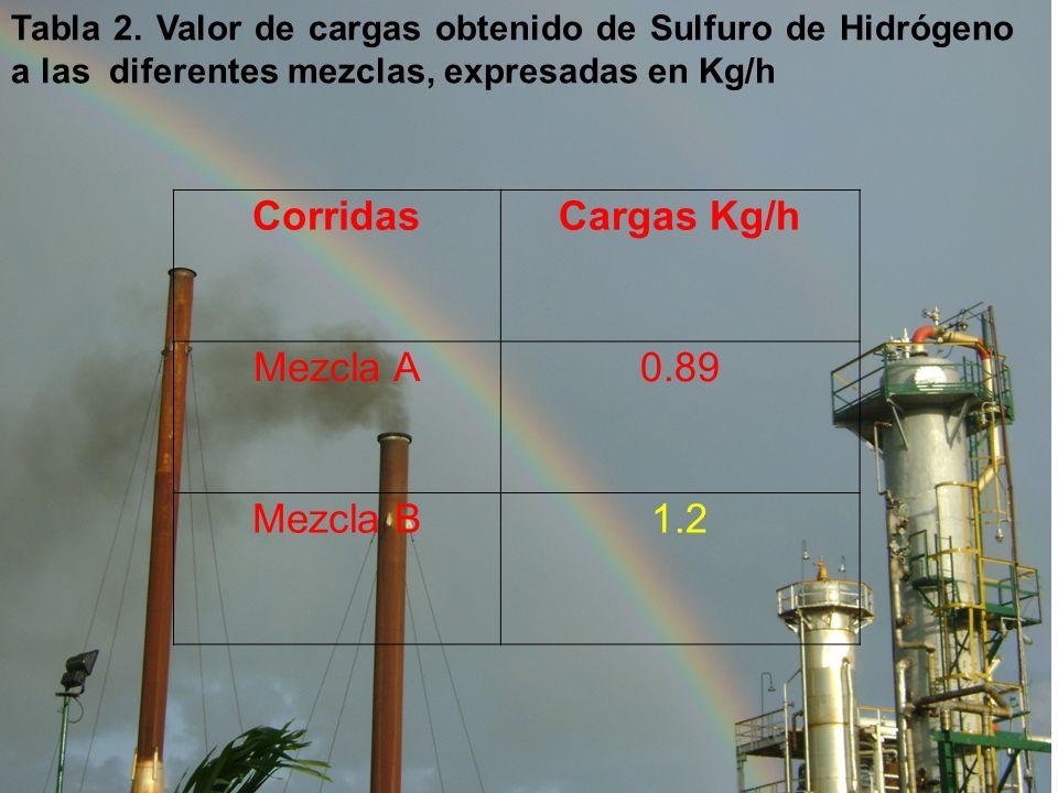 Corridas Cargas Kg/h Mezcla A 0.89 Mezcla B 1.2