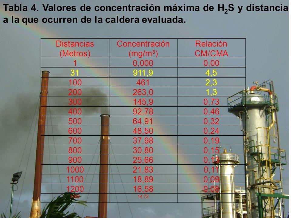 Tabla 4. Valores de concentración máxima de H2S y distancia a la que ocurren de la caldera evaluada.