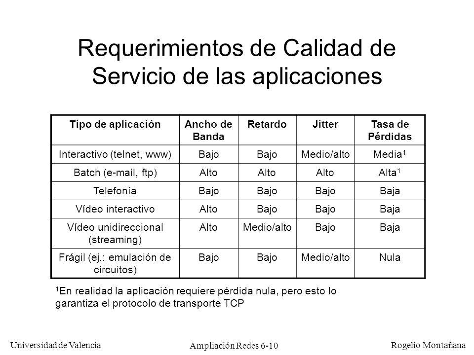 Requerimientos de Calidad de Servicio de las aplicaciones