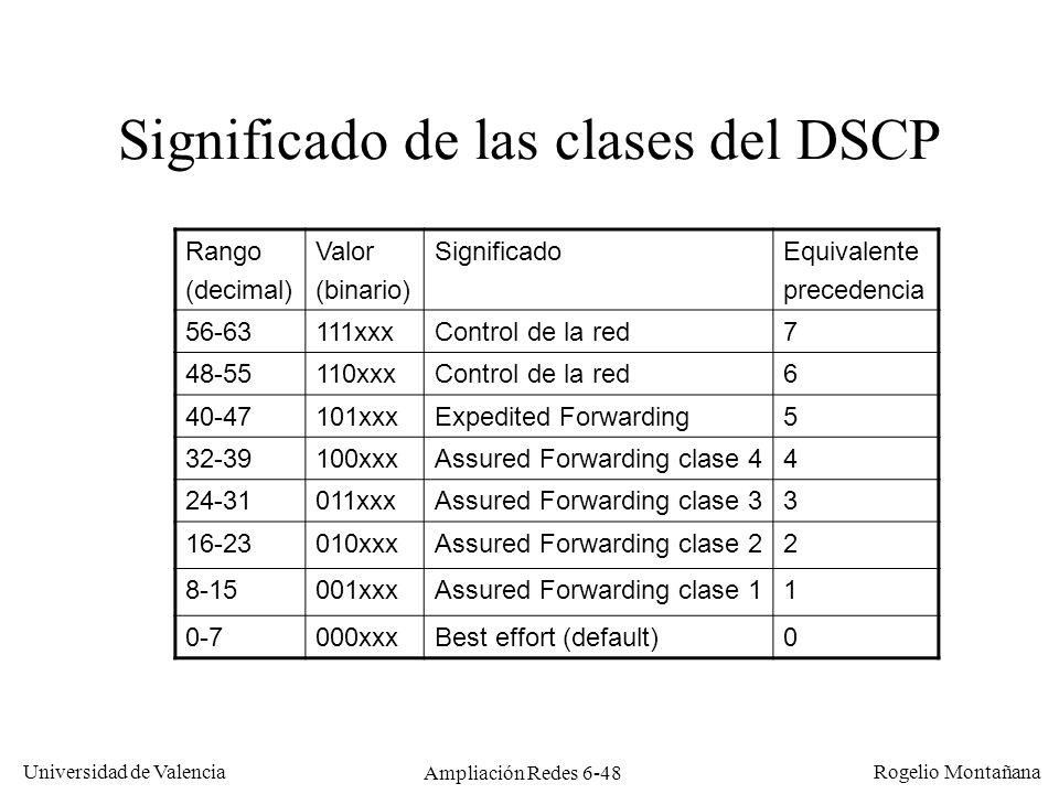 Significado de las clases del DSCP