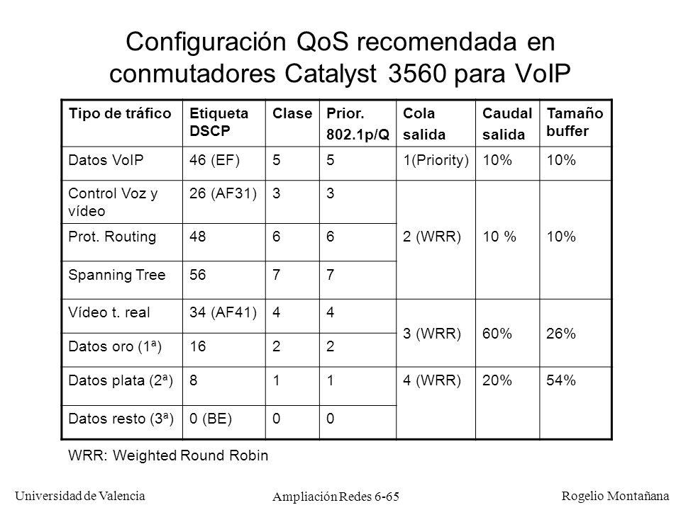Configuración QoS recomendada en conmutadores Catalyst 3560 para VoIP