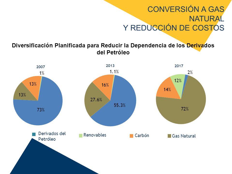 CONVERSIÓN A GAS NATURAL Y REDUCCIÓN DE COSTOS