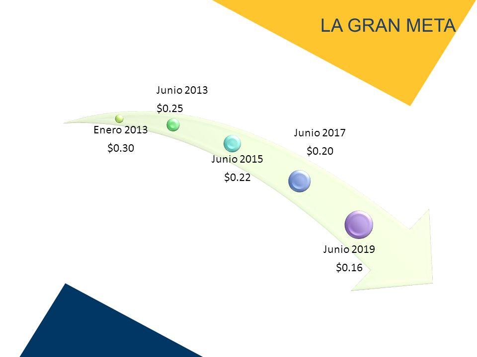LA GRAN META Junio 2017 $0.20 Junio 2019 $0.16 Junio 2013 Junio 2015