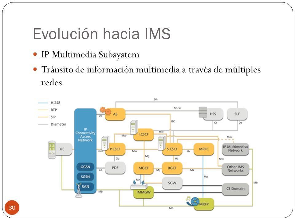 Evolución hacia IMS IP Multimedia Subsystem