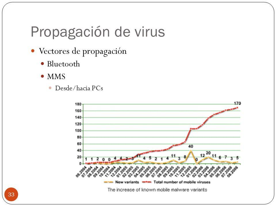 Propagación de virus Vectores de propagación Bluetooth MMS