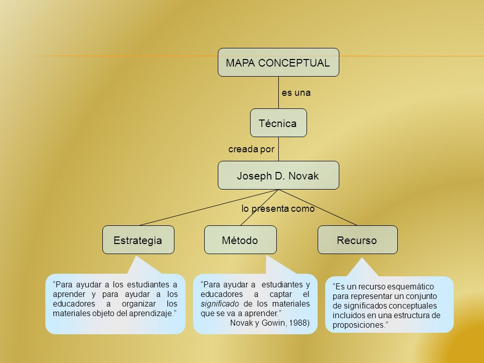 MAPA CONCEPTUAL Técnica Joseph D. Novak Estrategia Método Recurso
