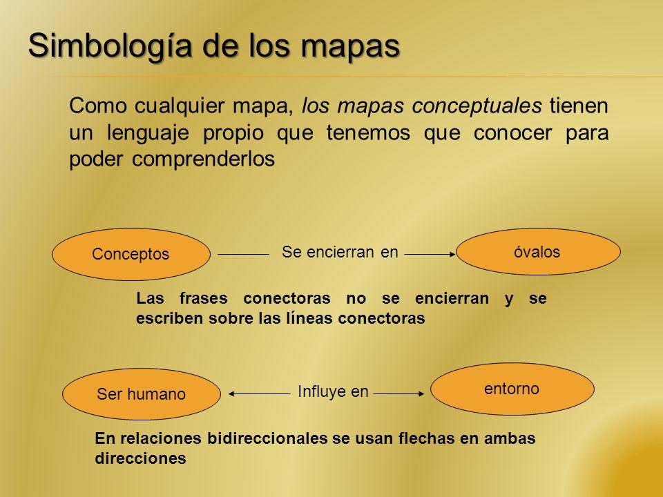 Simbología de los mapas