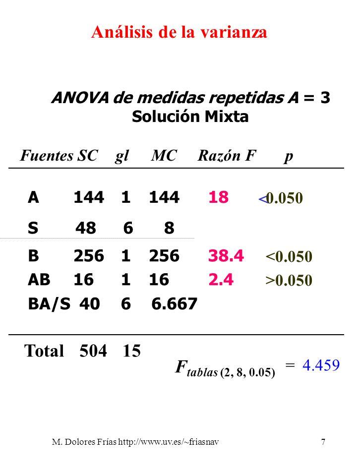 Análisis de la varianza ANOVA de medidas repetidas A = 3