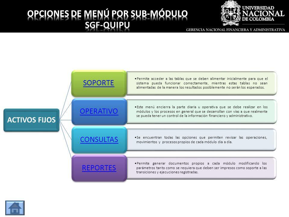 OPCIONES DE MENÚ POR SUB-MÓDULO OPCIONES DE MENÚ POR SUB-MÓDULO