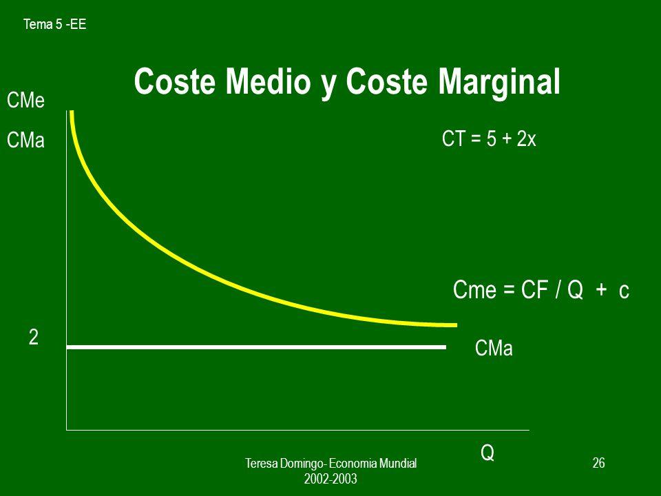 Coste Medio y Coste Marginal