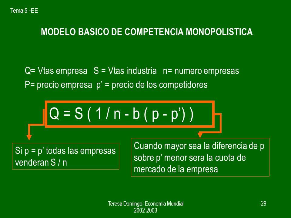 MODELO BASICO DE COMPETENCIA MONOPOLISTICA