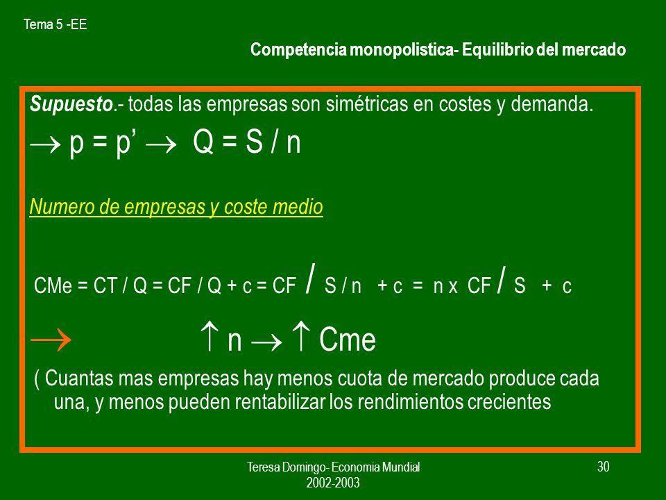 Competencia monopolistica- Equilibrio del mercado