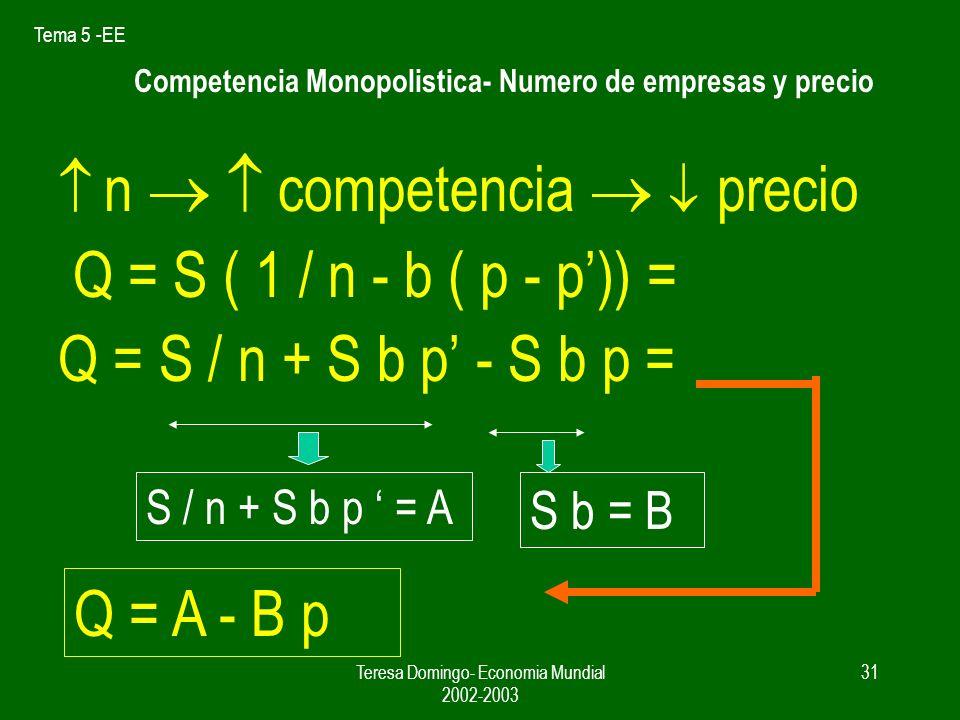 Competencia Monopolistica- Numero de empresas y precio