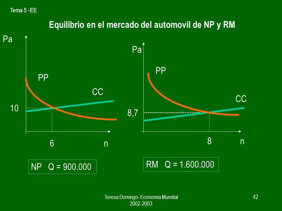 Equilibrio en el mercado del automovil de NP y RM
