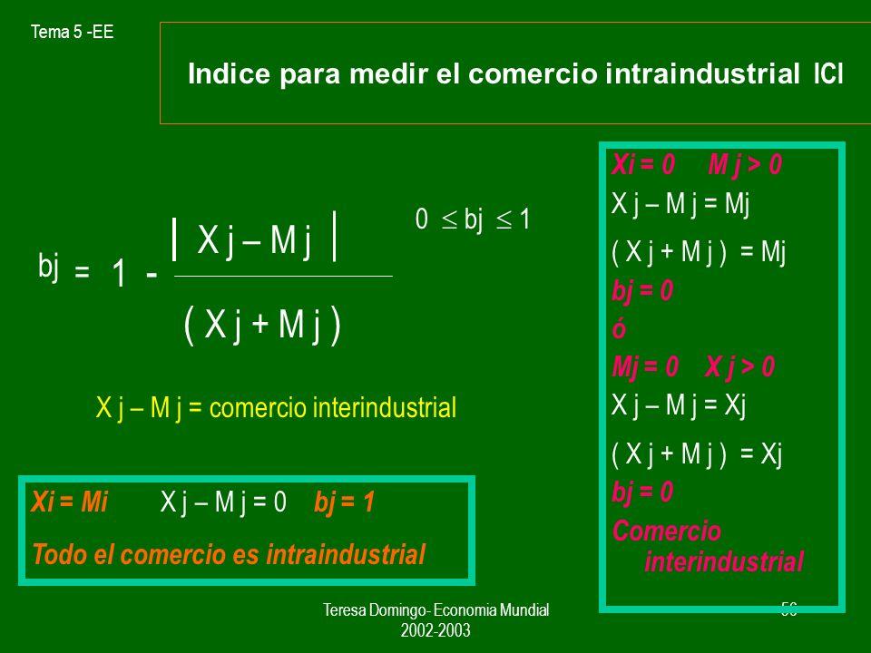 Indice para medir el comercio intraindustrial ICI