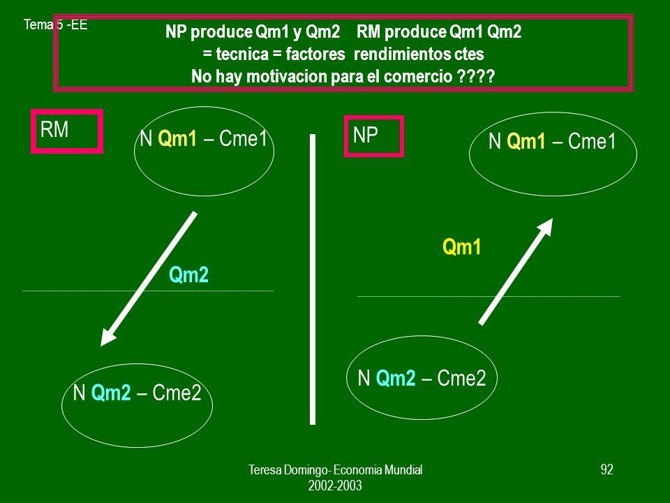 N Qm1 – Cme1 RM N Qm1 – Cme1 NP Qm1 Qm2 N Qm2 – Cme2 N Qm2 – Cme2