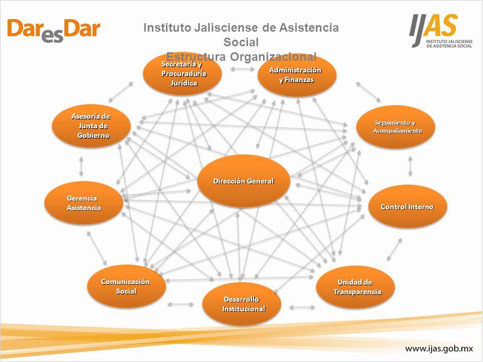 Instituto Jalisciense de Asistencia Social Estructura Organizacional