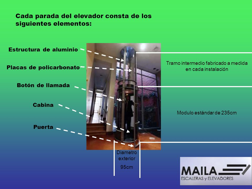 Cada parada del elevador consta de los siguientes elementos: