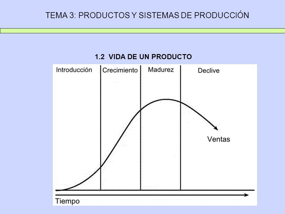 TEMA 3: PRODUCTOS Y SISTEMAS DE PRODUCCIÓN