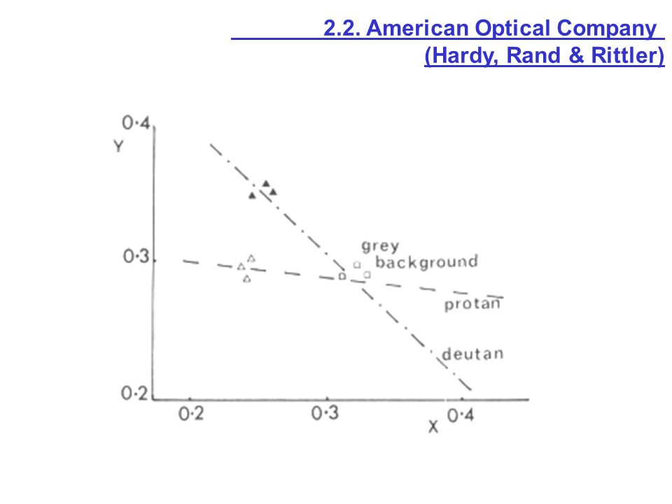 2.2. American Optical Company