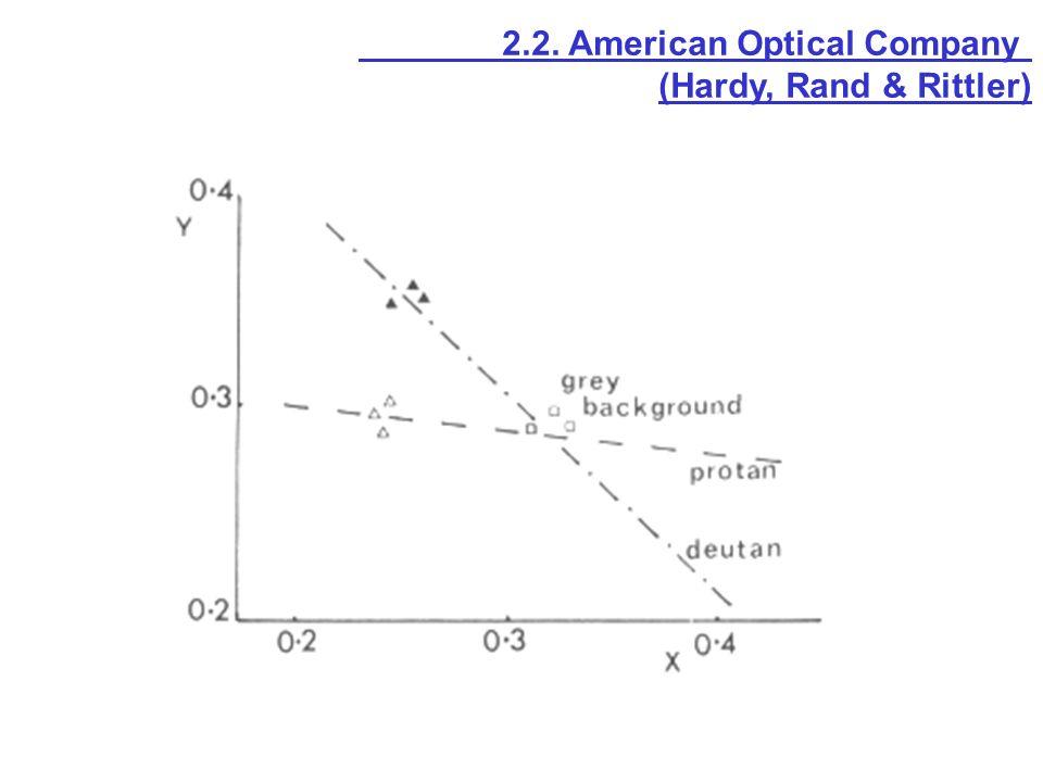 2.2. American Optical Company