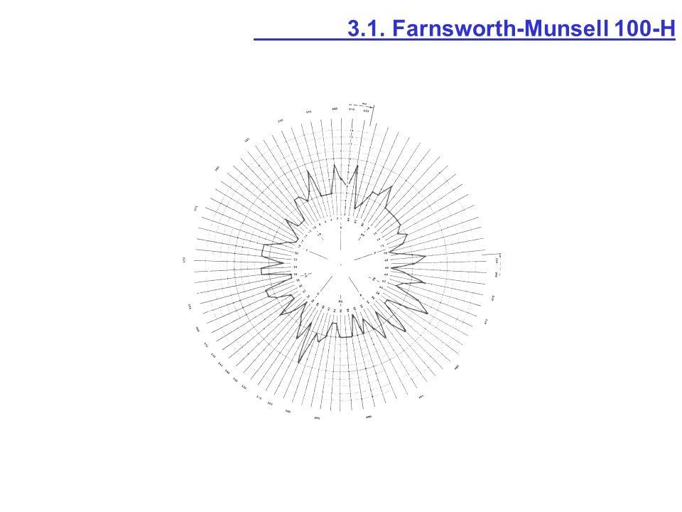 3.1. Farnsworth-Munsell 100-H