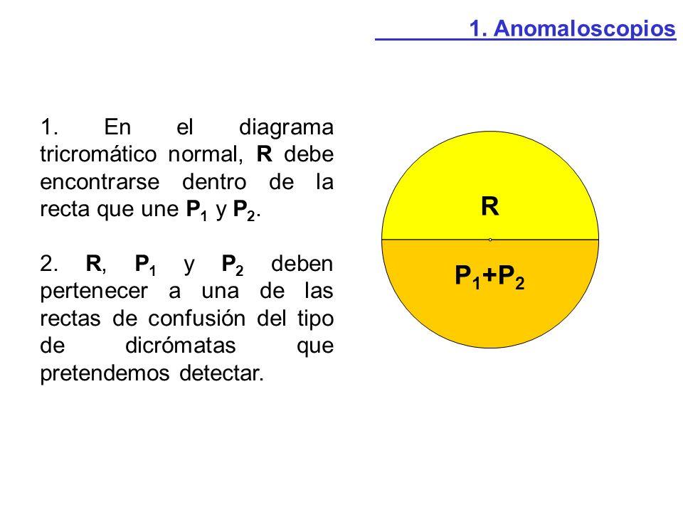 1. Anomaloscopios 1. En el diagrama tricromático normal, R debe encontrarse dentro de la recta que une P1 y P2.