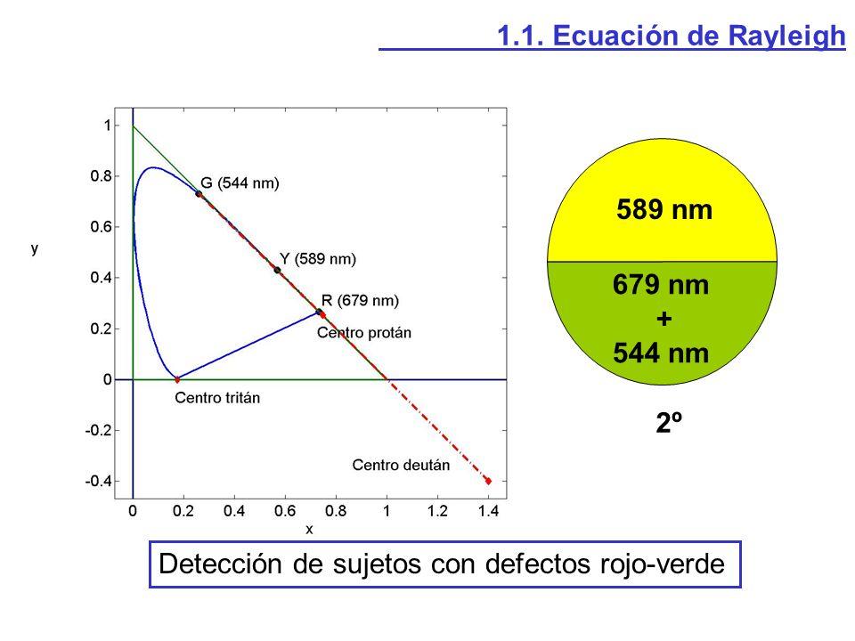1.1. Ecuación de Rayleigh 589 nm 679 nm + 544 nm 2º Detección de sujetos con defectos rojo-verde