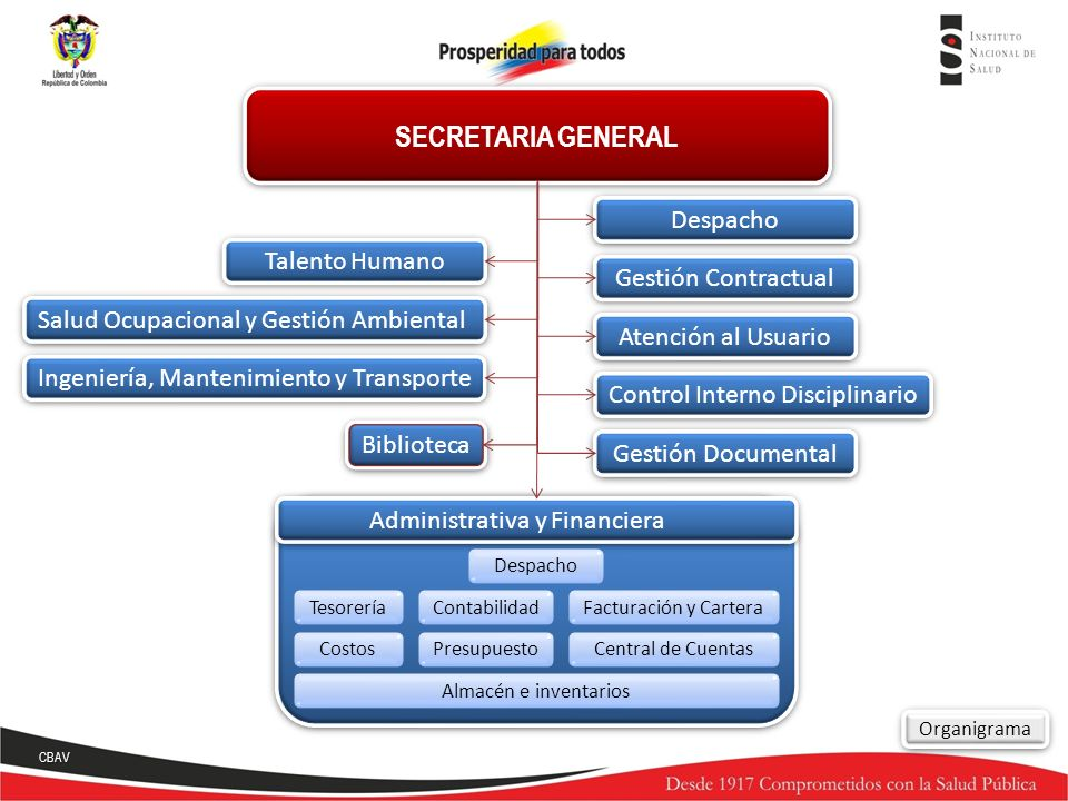 SECRETARIA GENERAL Despacho Talento Humano Gestión Contractual