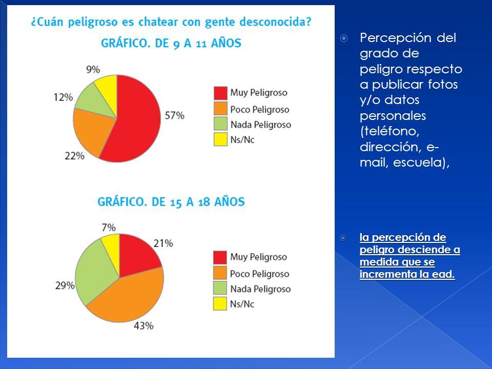 Percepción del grado de peligro respecto a publicar fotos y/o datos personales (teléfono, dirección, e-mail, escuela),