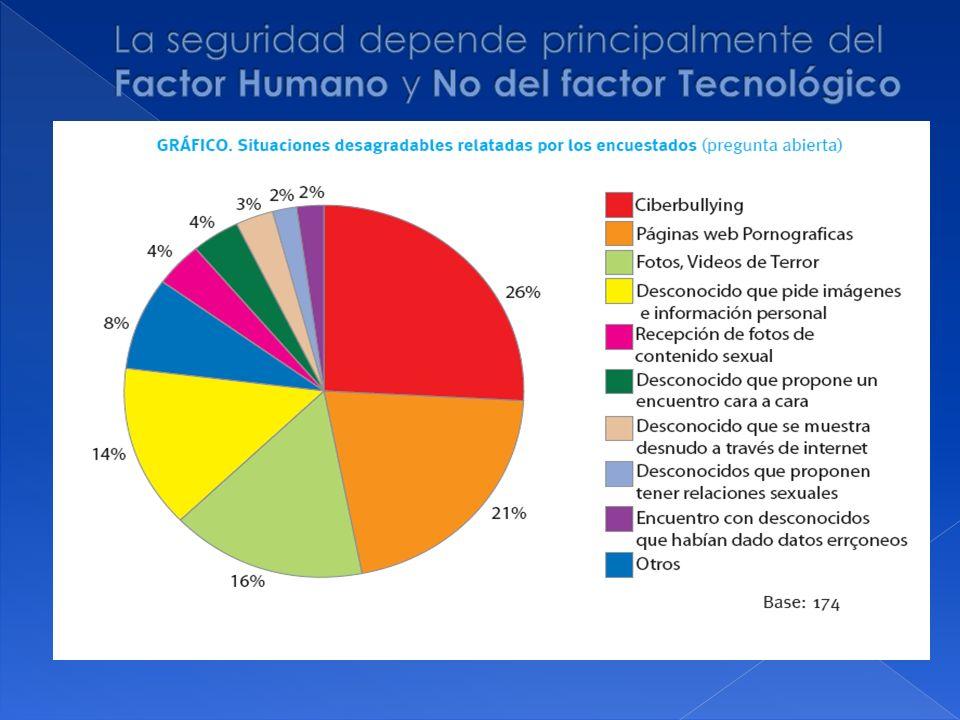 La seguridad depende principalmente del Factor Humano y No del factor Tecnológico