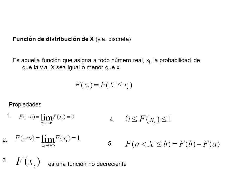 Función de distribución de X (v.a. discreta)