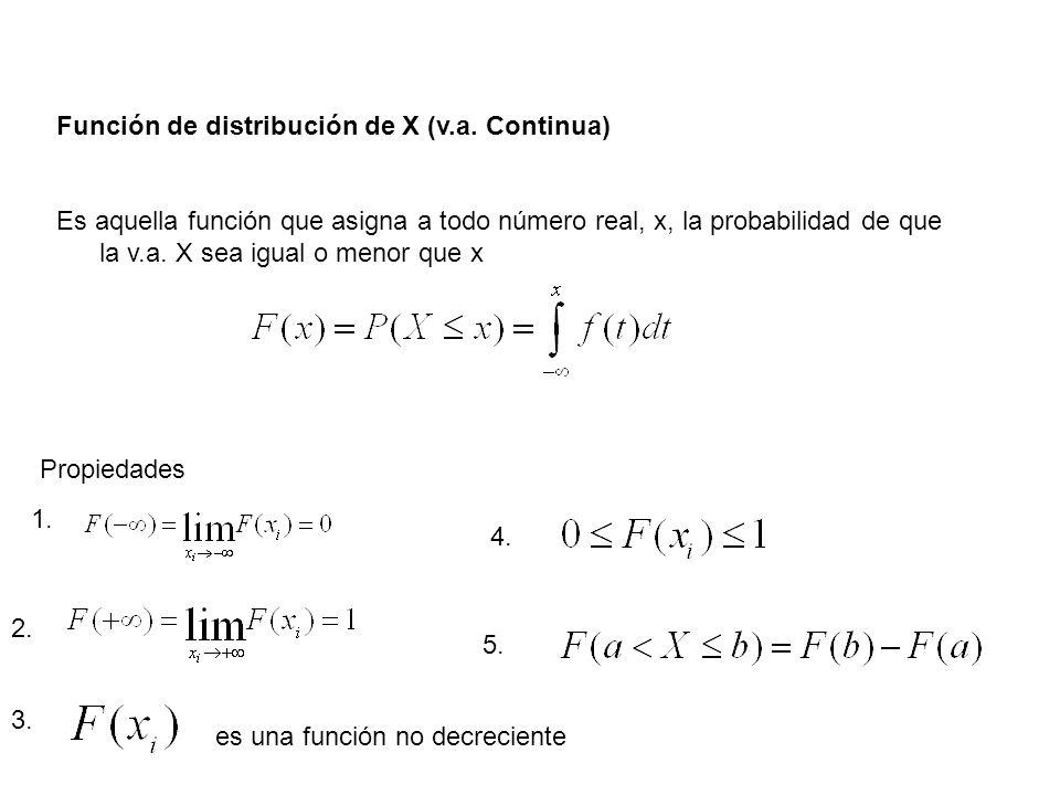 Función de distribución de X (v.a. Continua)