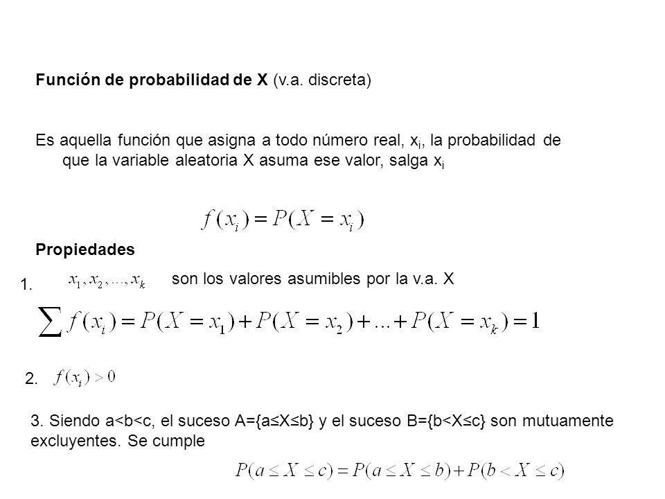 Función de probabilidad de X (v.a. discreta)