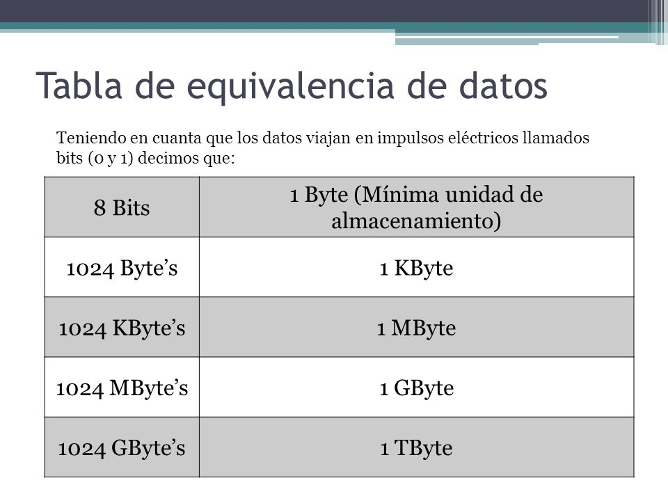 Tabla de equivalencia de datos
