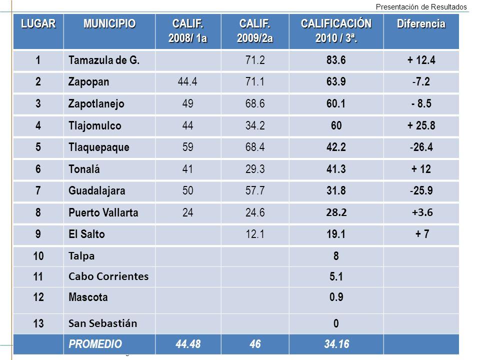 LUGAR MUNICIPIO. CALIF. 2008/ 1a. 2009/2a. CALIFICACIÓN. 2010 / 3ª. Diferencia. 1. Tamazula de G.