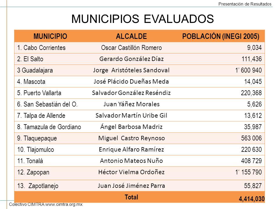 MUNICIPIOS EVALUADOS MUNICIPIO ALCALDE POBLACIÓN (INEGI 2005)