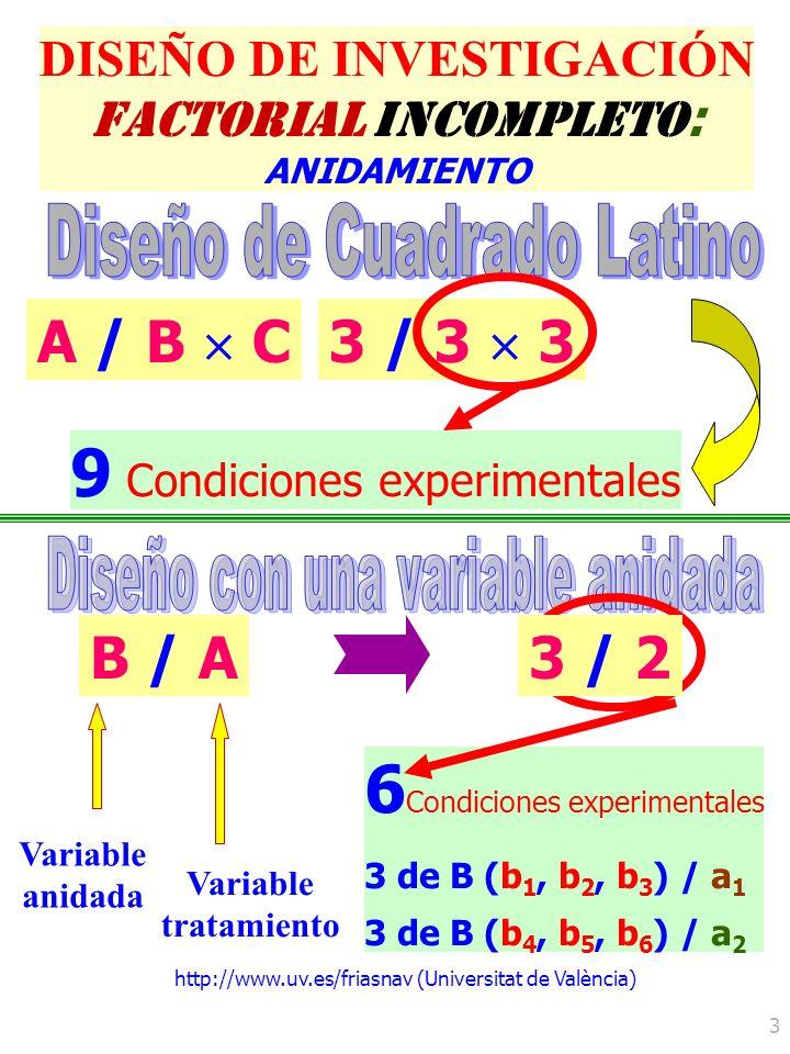 9 Condiciones experimentales