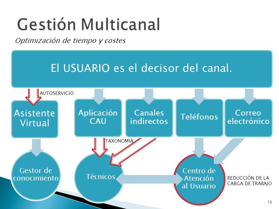Gestión Multicanal El USUARIO es el decisor del canal.