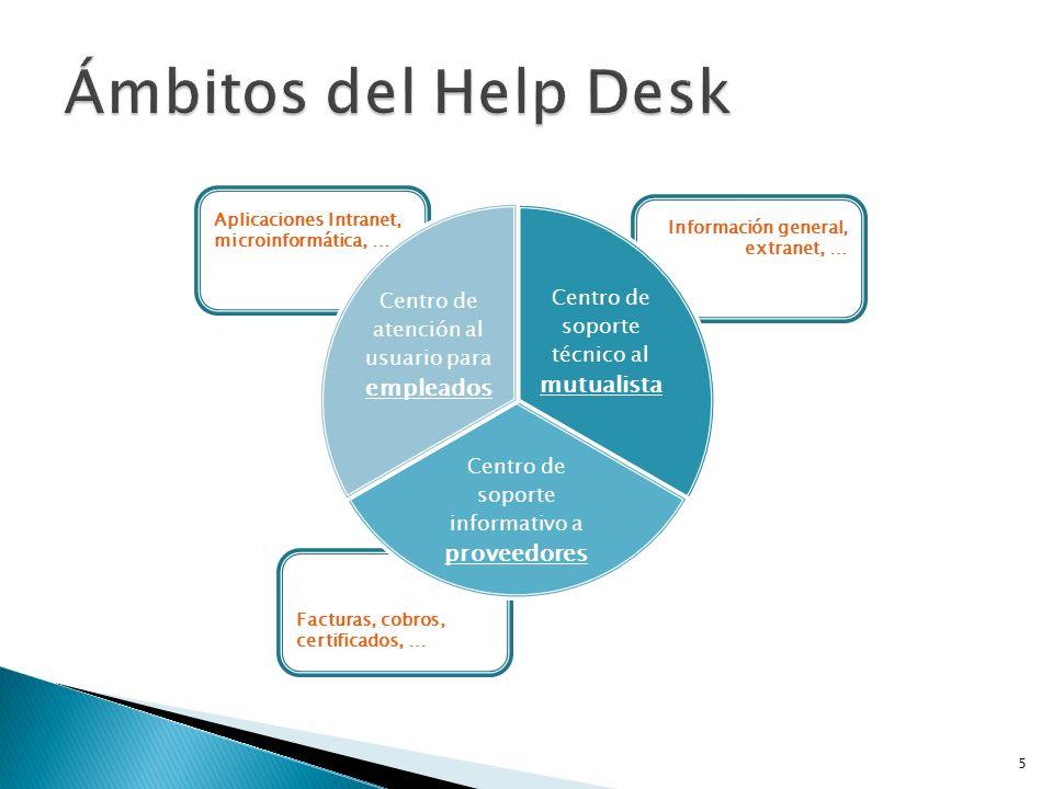Ámbitos del Help Desk Centro de atención al usuario para empleados