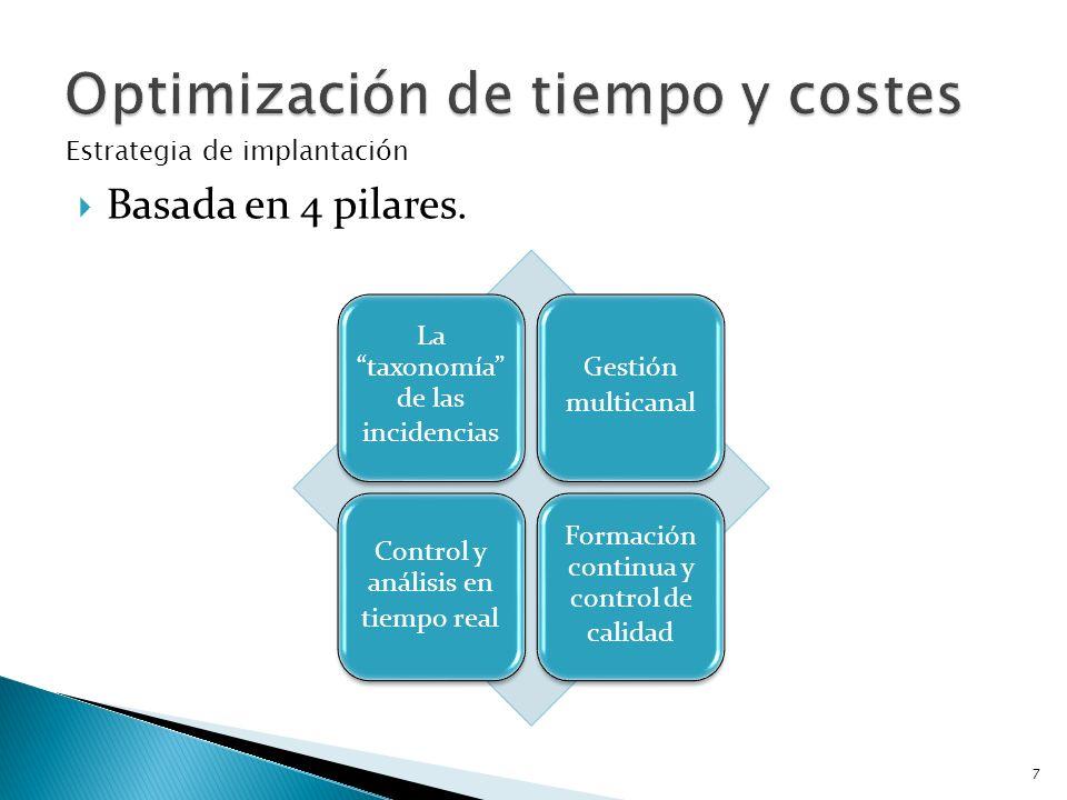 Optimización de tiempo y costes