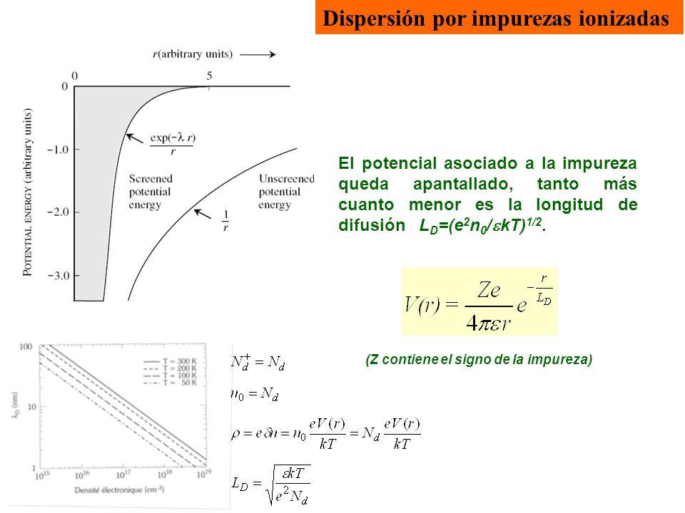 Dispersión por impurezas ionizadas