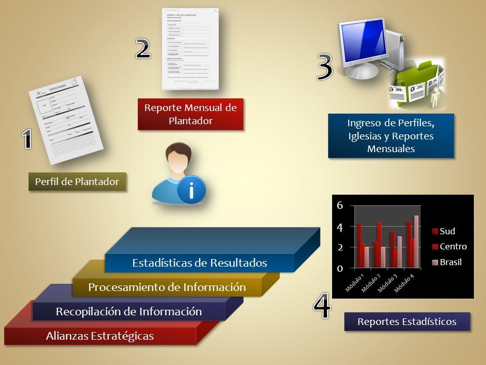 2 3 1 4 Estadísticas de Resultados Procesamiento de Información