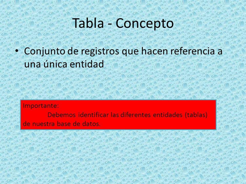Tabla - Concepto Conjunto de registros que hacen referencia a una única entidad. Importante: